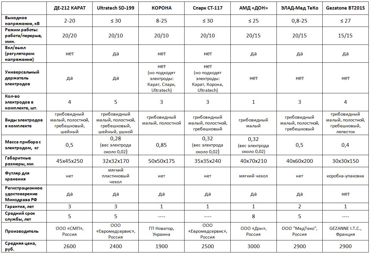 Сравнение приборов Дарсонваль