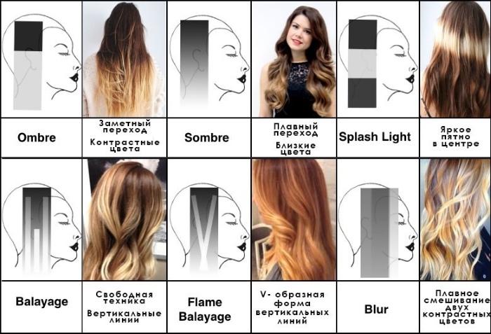 Калифорнийское мелирование на темные волосы средней длины, короткие, длинные. Техника окрашивания, варианты, фото