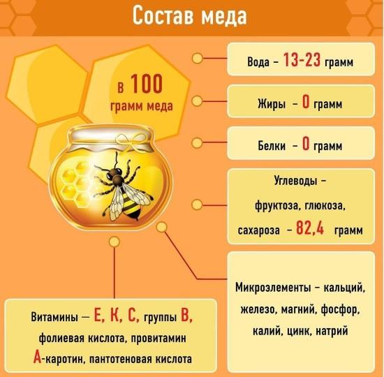 Маски из меда для лица от морщин, прыщей, черных точек, пятен на коже. Рецепты применения в чистом виде и с полезными ингредиентами